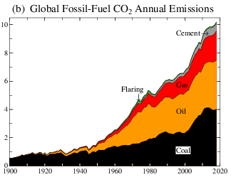 Global fossil-fuel CO2 Annual emissions